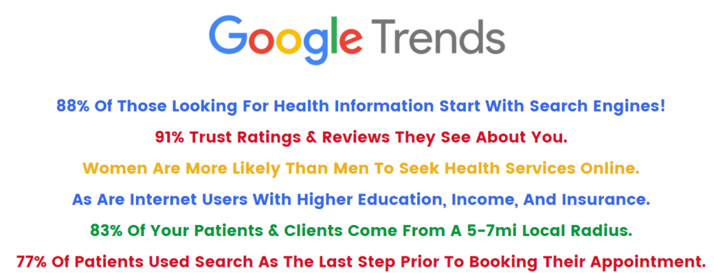 Google Trends on How Patients Find Healthcare Professionals